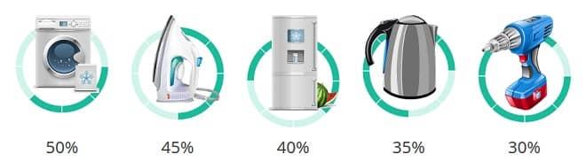 electricity saving box risultati