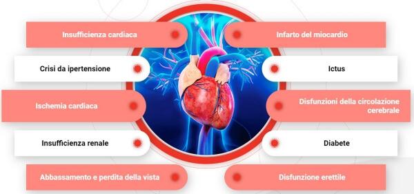 ipertension