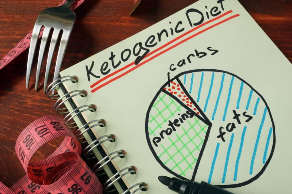 cheto diet chart